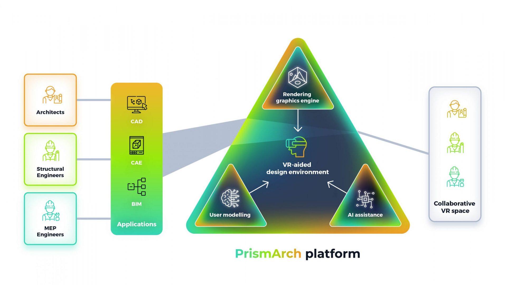 PrismArch